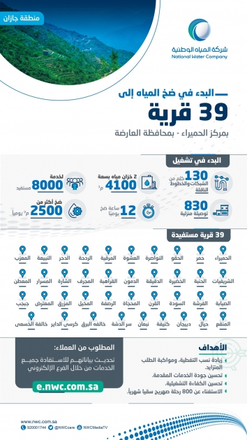 مياه جازان تشغ ل شبكات وتضخ المياه لـ 8000 مستفيد في 39 قرية بمركز الحميراء